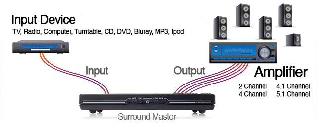 Surround-Master-plug-it-in